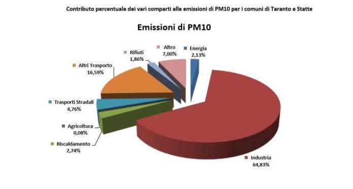 Emissioni PM10, PM5 e PM2 Taranto