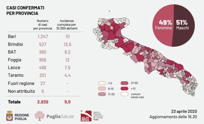 Bollettino Epidemiologico della Regione Puglia del 23.04.2020